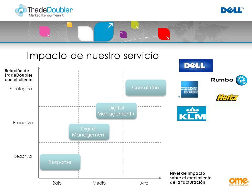 12 Estrategica Reactiva Bajo Alto Nivel de impacto sobre el crecimiento de la facturación Proactiva Medio Relación de TradeDoubler con el cliente Digital Management + Digital Management Response Consultoría Impacto de nuestro servicio