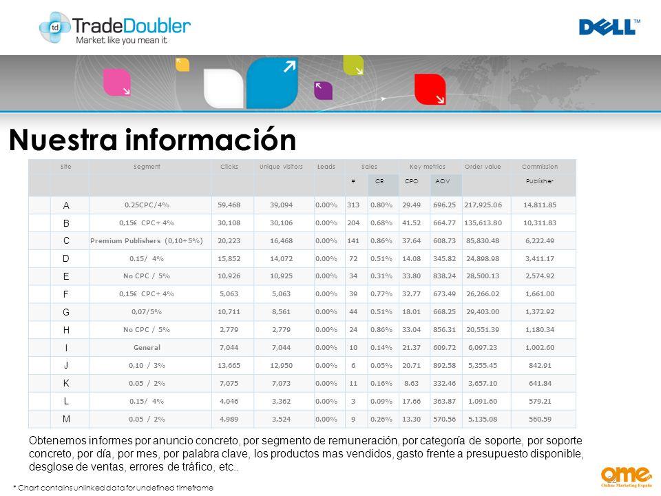 22 SiteSegmentClicksUnique visitorsLeadsSalesKey metricsOrder valueCommission #CRCPOAOVPublisher A 0.25CPC/4%59,46839,0940.00%3130.80%29.49696.25217,925.0614,811.85 B 0,15 CPC+ 4%30,10830,1060.00%2040.68%41.52664.77135,613.8010,311.83 C Premium Publishers (0,10+5%)20,22316,4680.00%1410.86%37.64608.7385,830.486,222.49 D 0.15/ 4%15,85214,0720.00%720.51%14.08345.8224,898.983,411.17 E No CPC / 5%10,92610,9250.00%340.31%33.80838.2428,500.132,574.92 F 0,15 CPC+ 4%5,063 0.00%390.77%32.77673.4926,266.021,661.00 G 0,07/5%10,7118,5610.00%440.51%18.01668.2529,403.001,372.92 H No CPC / 5%2,779 0.00%240.86%33.04856.3120,551.391,180.34 I General7,044 0.00%100.14%21.37609.726,097.231,002.60 J 0,10 / 3%13,66512,9500.00%60.05%20.71892.585,355.45842.91 K 0.05 / 2%7,0757,0730.00%110.16%8.63332.463,657.10641.84 L 0.15/ 4%4,0463,3620.00%30.09%17.66363.871,091.60579.21 M 0.05 / 2%4,9893,5240.00%90.26%13.30570.565,135.08560.59 Nuestra información * Chart contains unlinked data for undefined timeframe Obtenemos informes por anuncio concreto, por segmento de remuneración, por categoría de soporte, por soporte concreto, por día, por mes, por palabra clave, los productos mas vendidos, gasto frente a presupuesto disponible, desglose de ventas, errores de tráfico, etc..