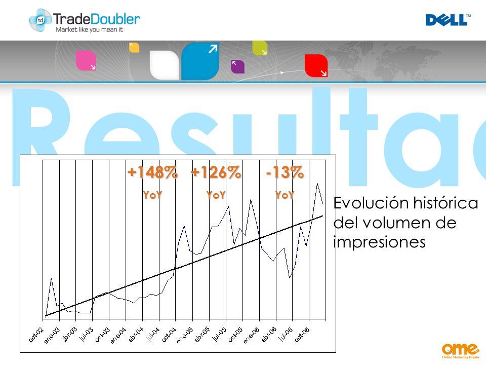 31 Resultados +148%YoY+126%YoY-13%YoY Evolución histórica del volumen de impresiones