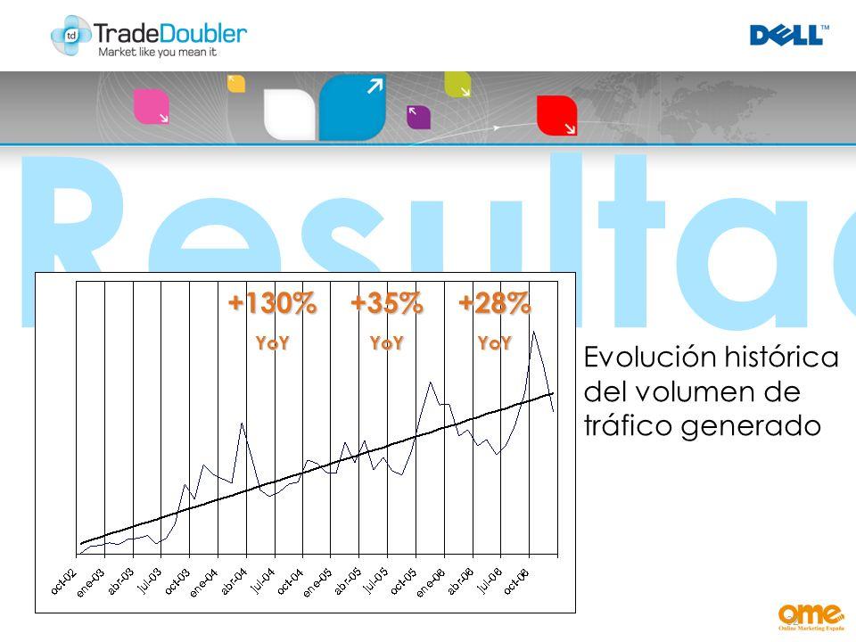 32 Resultados +130%YoY+35%YoY+28%YoY Evolución histórica del volumen de tráfico generado