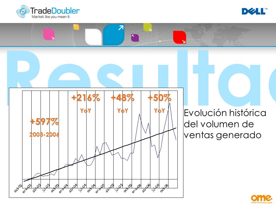 33 Resultados +216%YoY+48%YoY+50%YoY Evolución histórica del volumen de ventas generado +597%2003-2006
