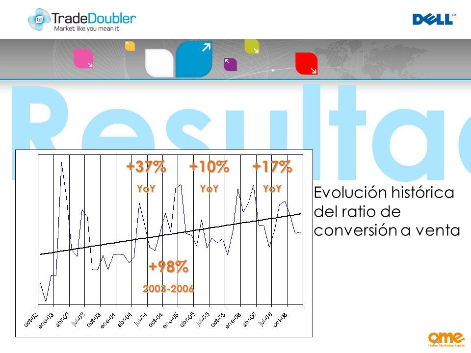 34 Resultados +37%YoY+10%YoY+17%YoY Evolución histórica del ratio de conversión a venta +98%2003-2006