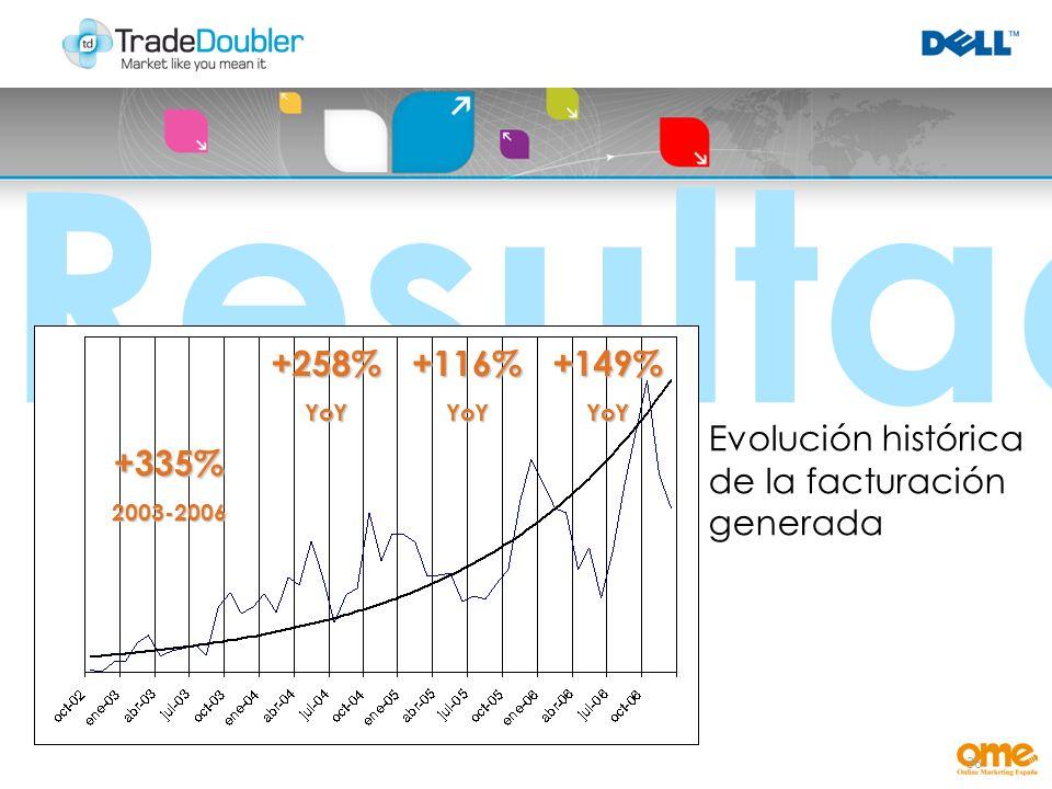 36 Resultados +258%YoY+116%YoY+149%YoY Evolución histórica de la facturación generada +335%2003-2006