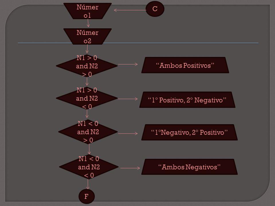 C Númer o1 Númer o2 N1 > 0 and N2 > 0 Ambos Positivos N1 > 0 and N2 < 0 N1 0 N1 < 0 and N2 < 0 1º Positivo, 2º Negativo 1ºNegativo, 2º Positivo Ambos Negativos F
