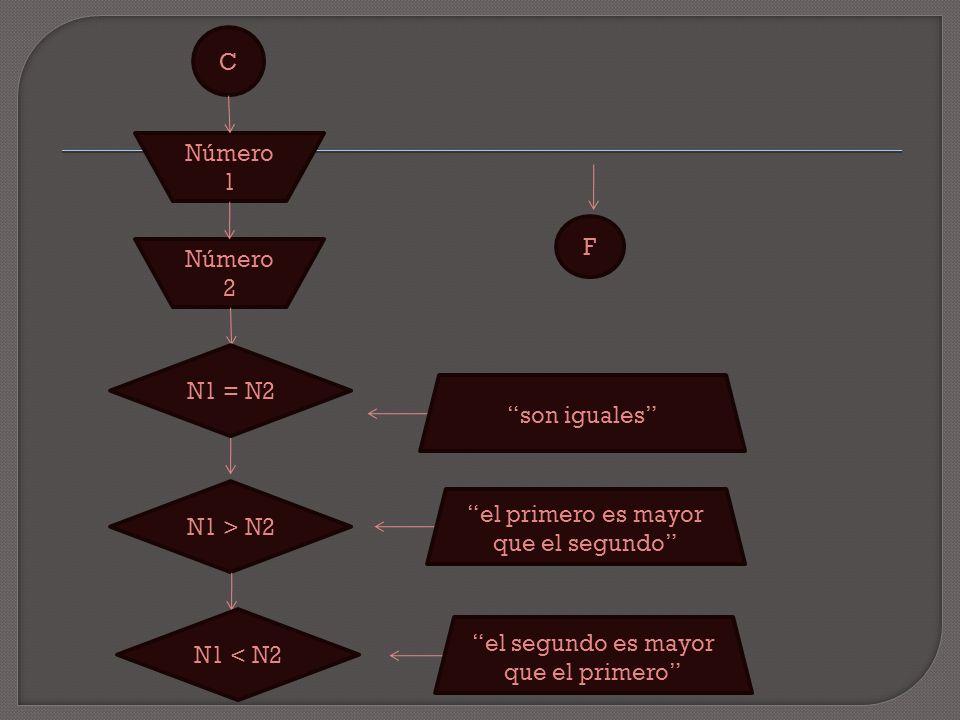 C Número 1 Número 2 N1 = N2 son iguales N1 > N2 N1 < N2 el primero es mayor que el segundo el segundo es mayor que el primero F