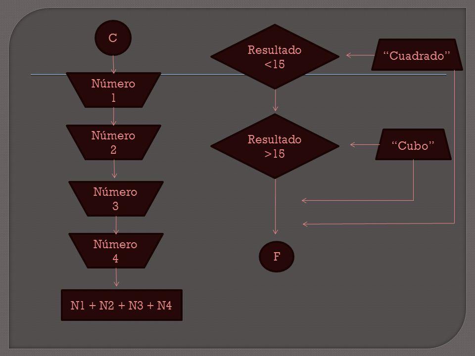 C Número 1 F Número 2 Número 3 Número 4 Resultado <15 N1 + N2 + N3 + N4 Resultado >15 Cuadrado Cubo