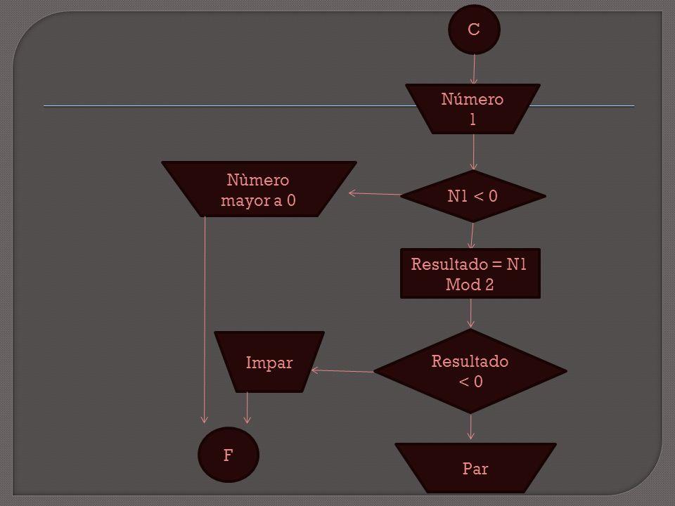 C Nùmero mayor a 0 F Resultado < 0 Número 1 Resultado = N1 Mod 2 Par Impar N1 < 0