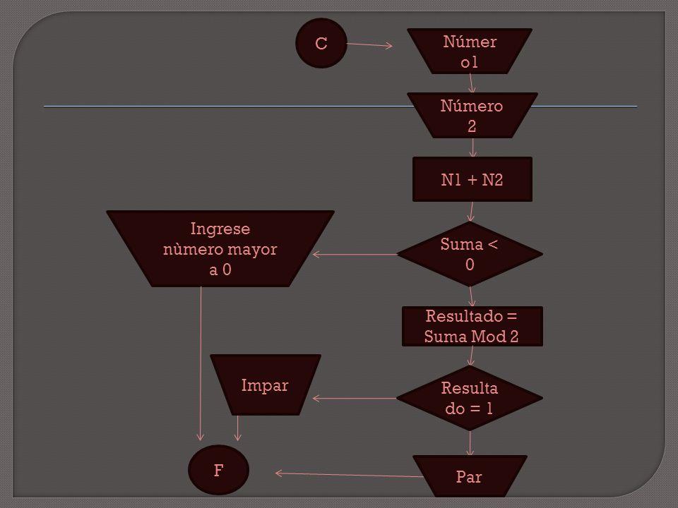 C Ingrese nùmero mayor a 0 F Suma < 0 Númer o1 N1 + N2 Par Impar Número 2 Resultado = Suma Mod 2 Resulta do = 1