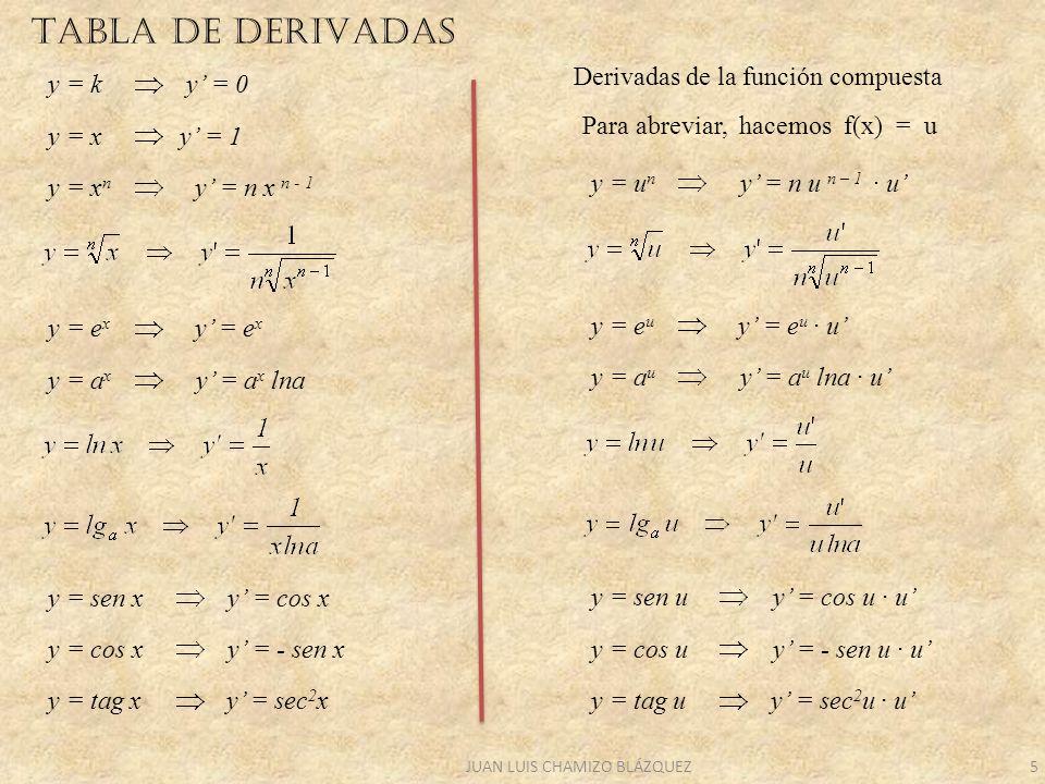 JUAN LUIS CHAMIZO BLÁZQUEZ5 TABLA DE DERIVADAS y = k y = 0 y = x y = 1 y = x n y = n x n - 1 y = e x y = a x y = a x lna y = sen x y = cos x y = cos x