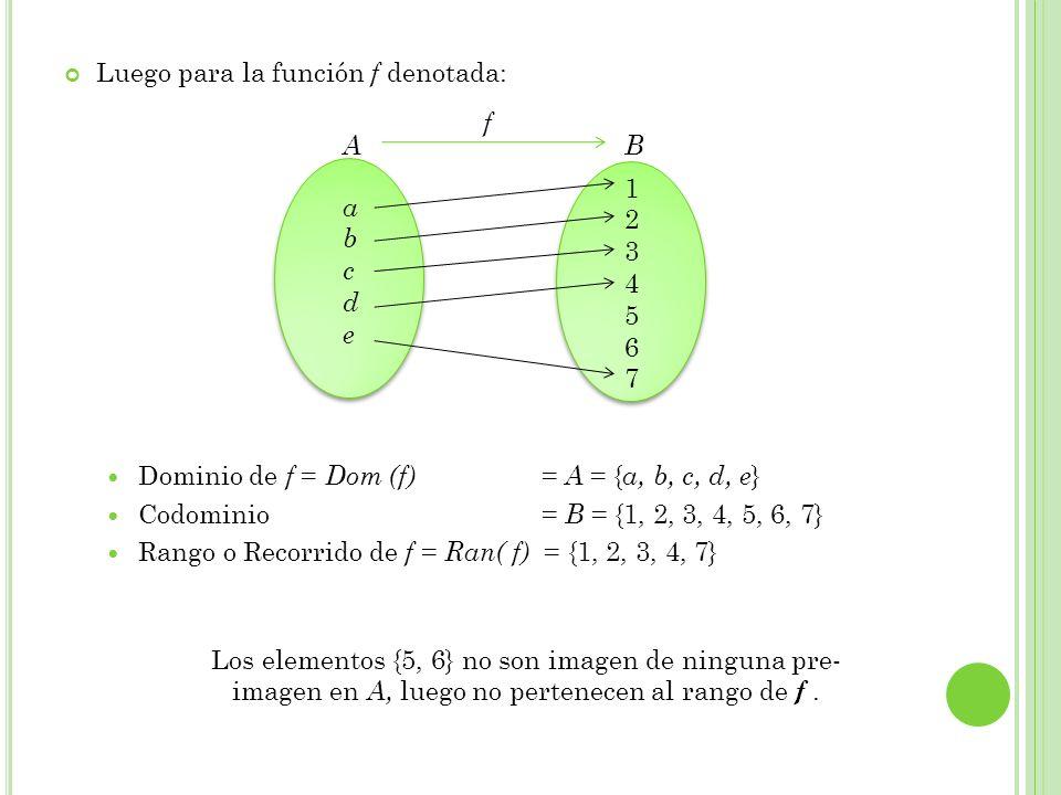 Luego para la función f denotada: Dominio de f = Dom (f) = A = { a, b, c, d, e } Codominio = B = {1, 2, 3, 4, 5, 6, 7} Rango o Recorrido de f = Ran( f