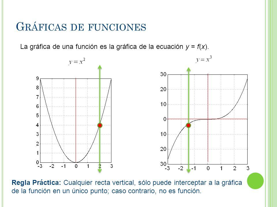 G RÁFICAS DE FUNCIONES La gráfica de una función es la gráfica de la ecuación y = f(x). Regla Práctica: Cualquier recta vertical, sólo puede intercept