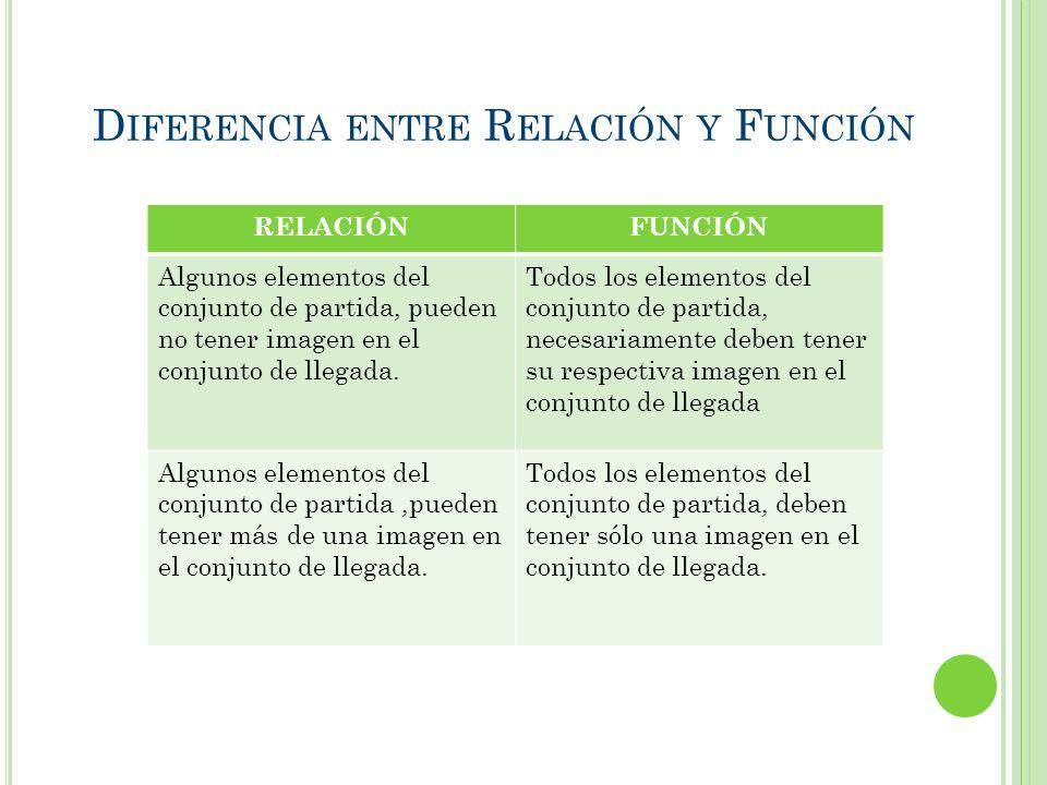E JERCICIO : S EÑALE CUALES SON FUNCIONES II.I. III.