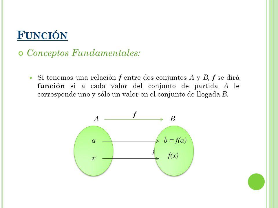F UNCIÓN Conceptos Fundamentales: Si tenemos una relación f entre dos conjuntos A y B, f se dirá función si a cada valor del conjunto de partida A le