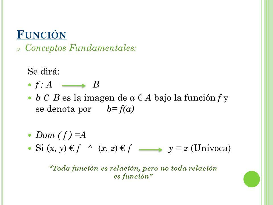 o Conceptos Fundamentales: Se dirá: f : A B b B es la imagen de a A bajo la función f y se denota por b= f(a) Dom ( f ) =A Si ( x, y ) f ^ ( x, z ) f