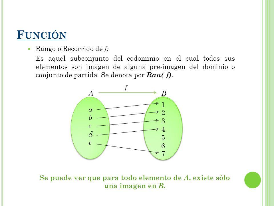Luego para la función f denotada: Dominio de f = Dom (f) = A = { a, b, c, d, e } Codominio = B = {1, 2, 3, 4, 5, 6, 7} Rango o Recorrido de f = Ran( f) = {1, 2, 3, 4, 7} abcdeabcde 12345671234567 AB f Los elementos {5, 6} no son imagen de ninguna pre- imagen en A, luego no pertenecen al rango de f.