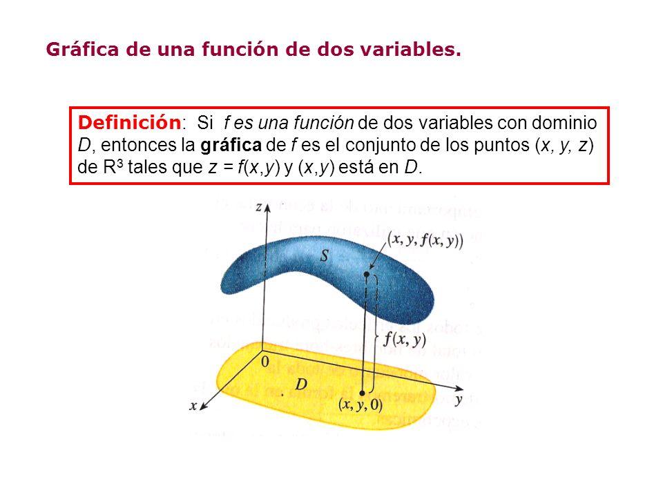 Gráfica de una función de dos variables. Definición : Si f es una función de dos variables con dominio D, entonces la gráfica de f es el conjunto de l