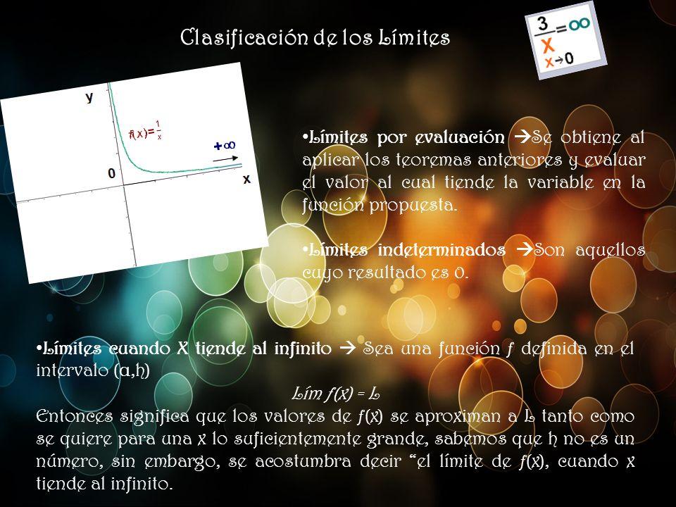 Límites de funciones trigonométricas Ángulos0π/6π/4π/3π/2π3π/22π2π Seno01/22/23/2100 Coseno13/22/21/2001 Tangente03/313No existe 0 0 CotangenteNo existe 313/30No existe 0 Secante123/322No existe No existe 1 CosecanteNo existe 2223/31No existe No existe