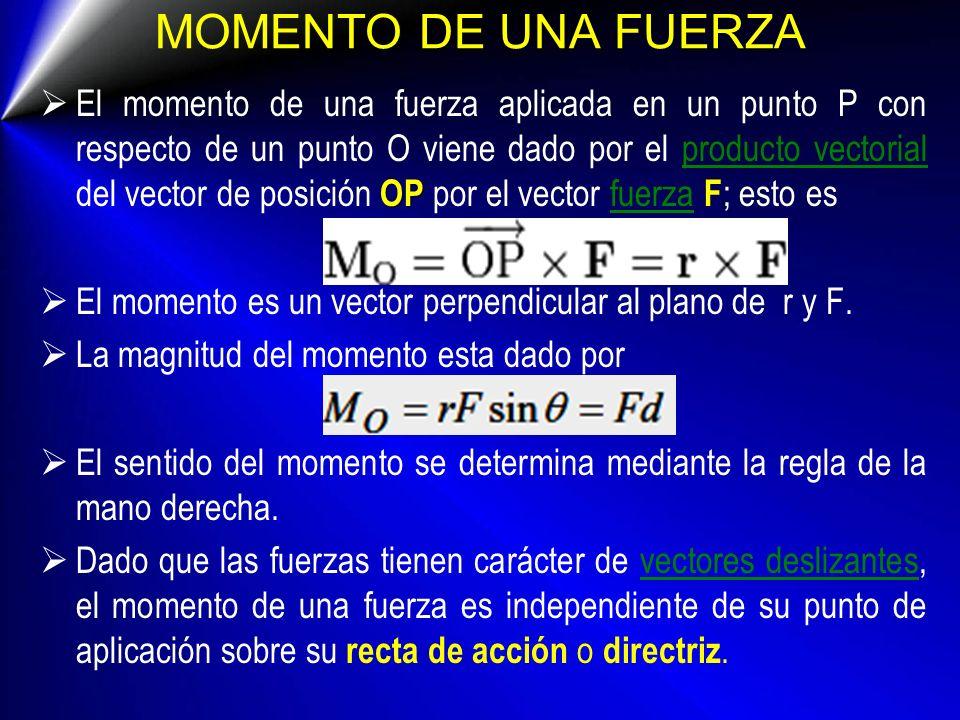 MOMENTO DE UNA FUERZA OP El momento de una fuerza aplicada en un punto P con respecto de un punto O viene dado por el producto vectorial del vector de