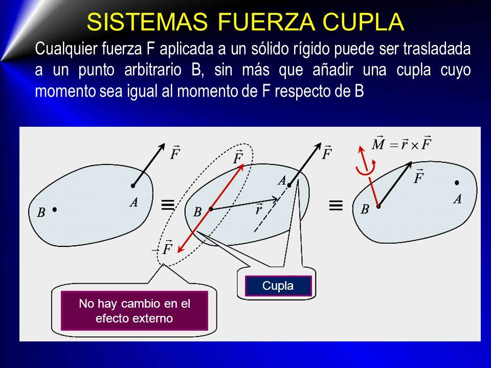 SISTEMAS FUERZA CUPLA Cualquier fuerza F aplicada a un sólido rígido puede ser trasladada a un punto arbitrario B, sin más que añadir una cupla cuyo m