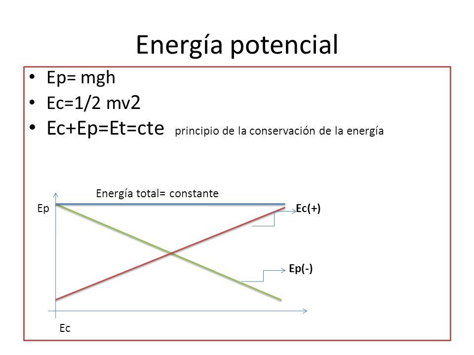 Energía potencial Ep= mgh Ec=1/2 mv 2 Ec+Ep=Et=cte principio de la conservación de la energía Energía total= constante Ep Ec(+) Ep(-) Ec