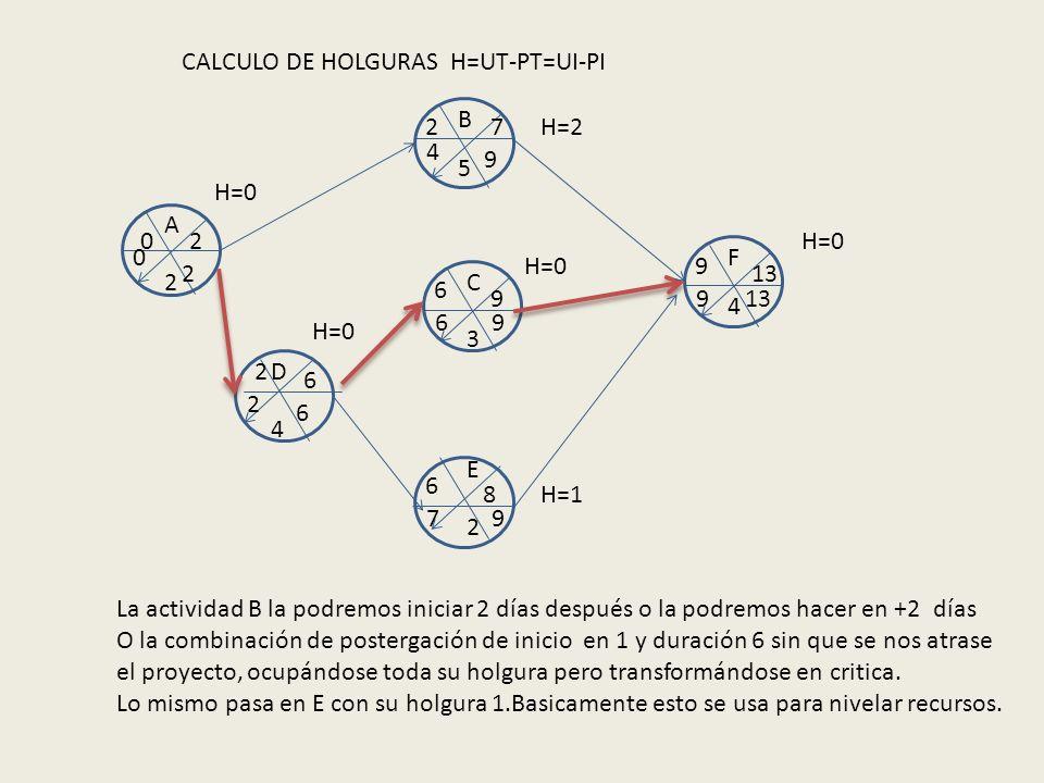 CALCULO DE HOLGURAS H=UT-PT=UI-PI A B C D E F 2 2 4 5 3 4 02 27 2 6 6 9 6 8 9 13 9 9 9 9 4 6 7 6 2 2 0 H=0 H=2 H=1 La actividad B la podremos iniciar