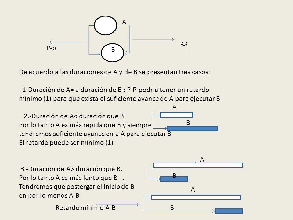 f-f P-p B A De acuerdo a las duraciones de A y de B se presentan tres casos: 1-Duración de A= a duración de B ; P-P podría tener un retardo mínimo (1)