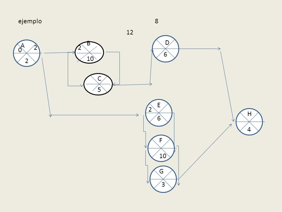 ejemplo 10 5 B A E F C D G H 2 6 6 3 4 0 2 2 2 12 8