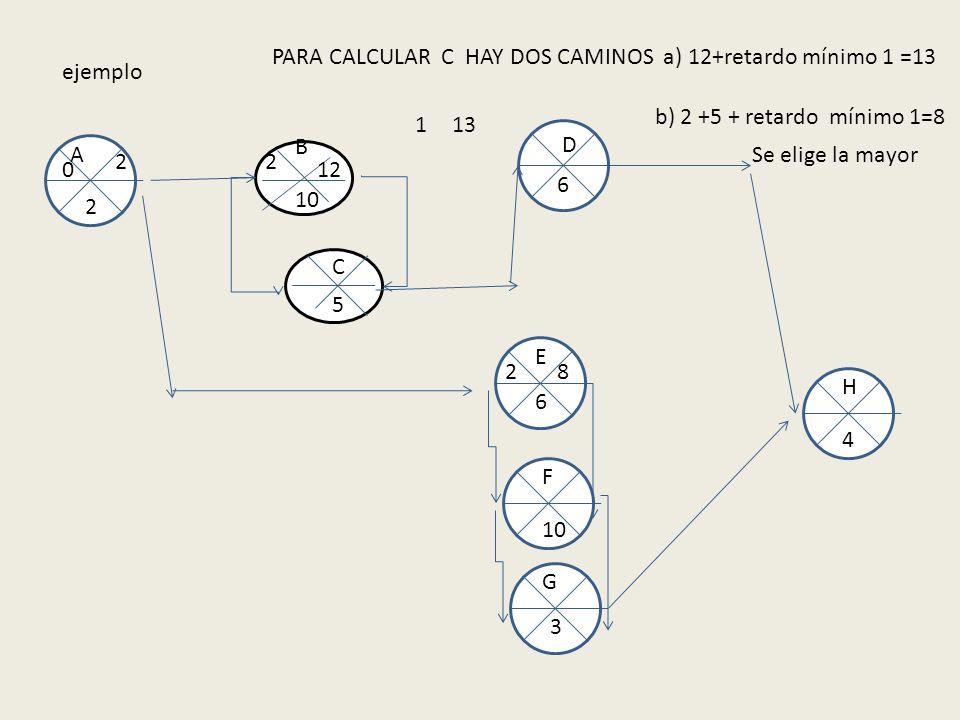 ejemplo 10 5 B A E F C D G H 2 6 6 3 4 0 2 2 2 12 8 PARA CALCULAR C HAY DOS CAMINOS a) 12+retardo mínimo 1 =13 b) 2 +5 + retardo mínimo 1=8 Se elige l