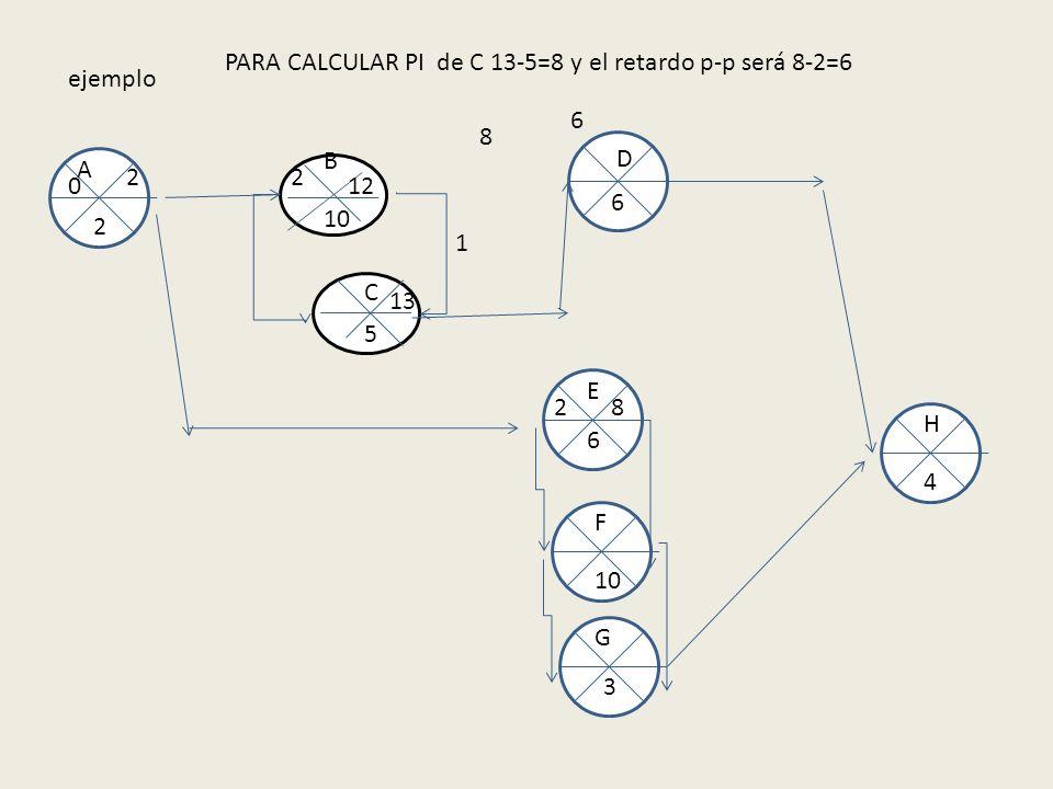 ejemplo 10 5 B A E F C D G H 2 6 6 3 4 0 2 2 2 12 8 PARA CALCULAR PI de C 13-5=8 y el retardo p-p será 8-2=6 1 13 8 6