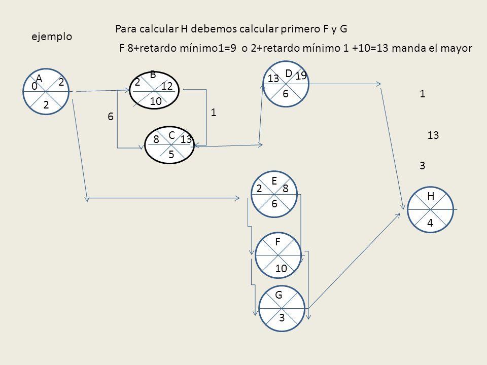 ejemplo 10 5 B A E F C D G H 2 6 6 3 4 0 2 2 2 12 8 13 1 8 6 19 Para calcular H debemos calcular primero F y G F 8+retardo mínimo1=9 o 2+retardo mínim