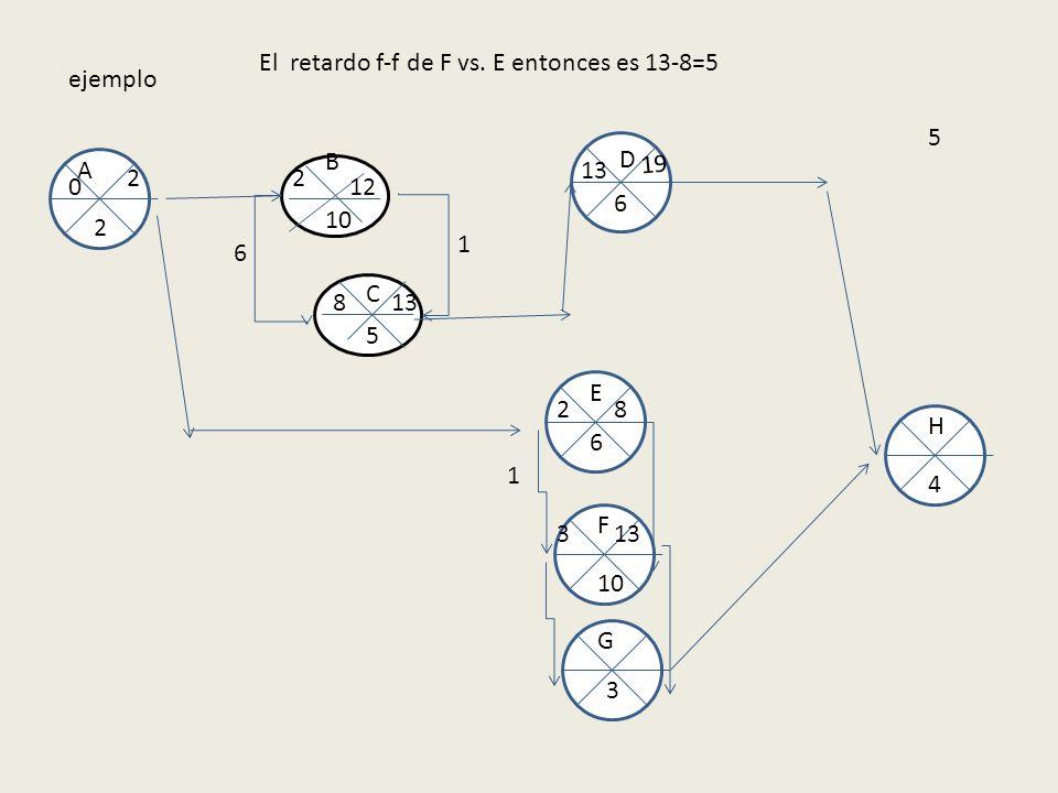 ejemplo 10 5 B A E F C D G H 2 6 6 3 4 0 2 2 2 12 8 13 1 8 6 19 El retardo f-f de F vs. E entonces es 13-8=5 1 133 5