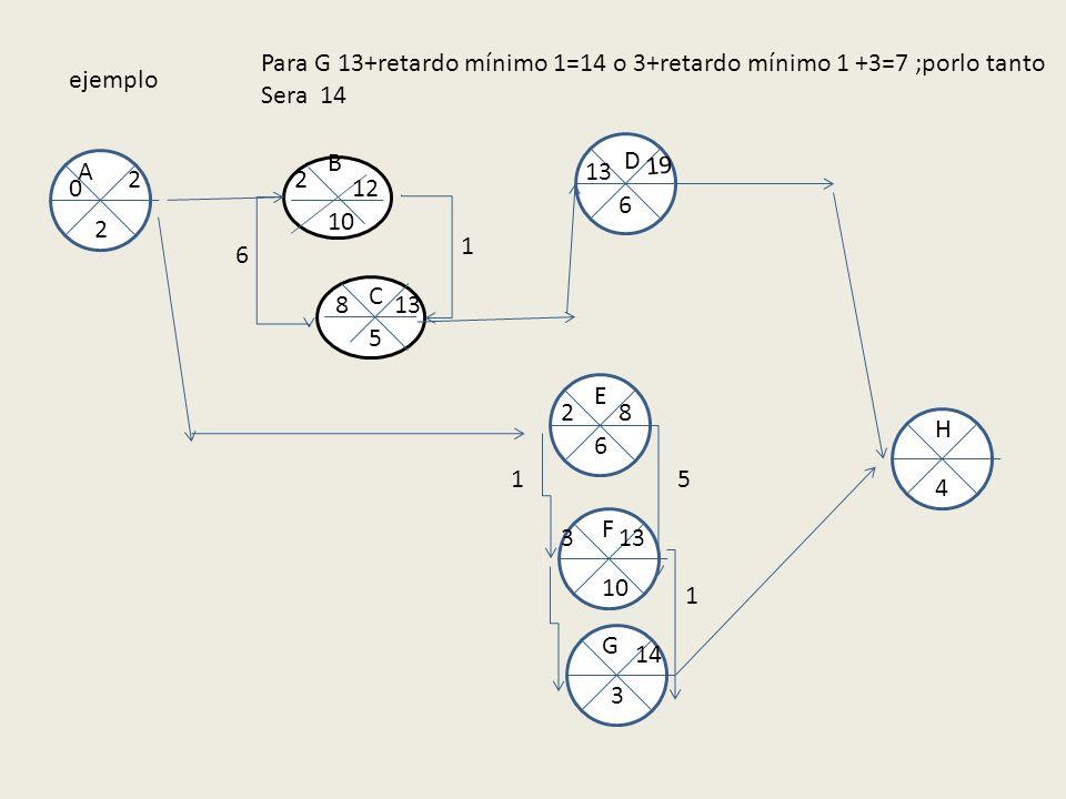 ejemplo 10 5 B A E F C D G H 2 6 6 3 4 0 2 2 2 12 8 13 1 8 6 19 Para G 13+retardo mínimo 1=14 o 3+retardo mínimo 1 +3=7 ;porlo tanto Sera 14 1 133 5 1