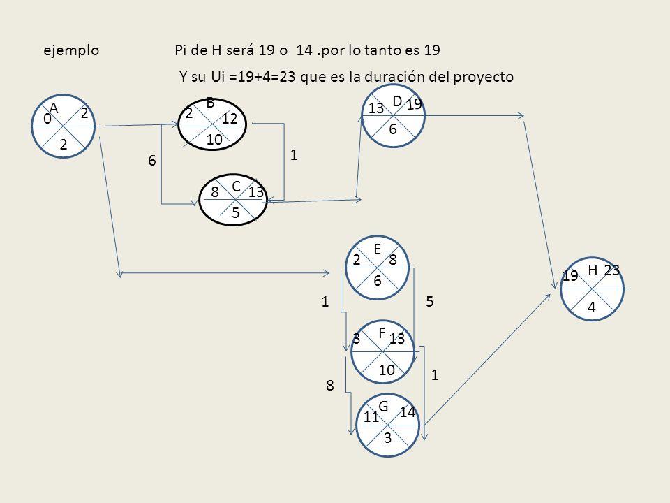 ejemplo 10 5 B A E F C D G H 2 6 6 3 4 0 2 2 2 12 8 13 1 8 6 19 1 133 5 1 14 11 8 Pi de H será 19 o 14.por lo tanto es 19 19 Y su Ui =19+4=23 que es l