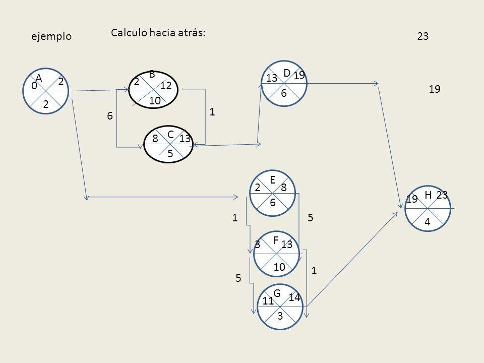 ejemplo 10 5 B A E F C D G H 2 6 6 3 4 0 2 2 2 12 8 13 1 8 6 19 1 133 5 1 14 11 5 19 23 Calculo hacia atrás: 23 19
