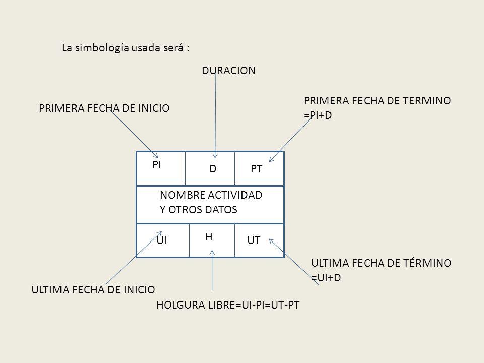 La simbología usada será : P PI DPT UTUI NOMBRE ACTIVIDAD Y OTROS DATOS PRIMERA FECHA DE INICIO PRIMERA FECHA DE TERMINO =PI+D ULTIMA FECHA DE TÉRMINO