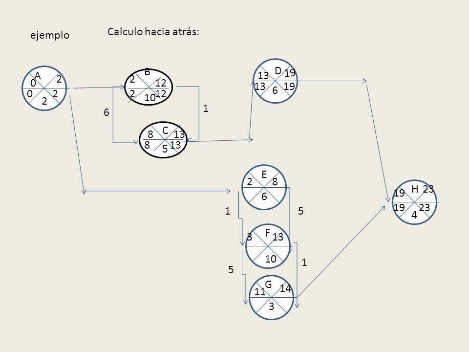 ejemplo 10 5 B A E F C D G H 2 6 6 3 4 0 2 2 2 12 8 13 1 8 6 19 1 133 5 1 14 11 5 19 23 Calculo hacia atrás: 2319 13 122 8 20