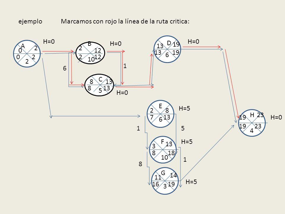 ejemplo 10 5 B A E F C D G H 2 6 6 3 4 0 2 2 2 12 8 13 1 8 6 19 1 13 3 5 1 14 11 8 19 23 19 13 122 8 20 1916 188 137 H=0 H=5 Marcamos con rojo la líne