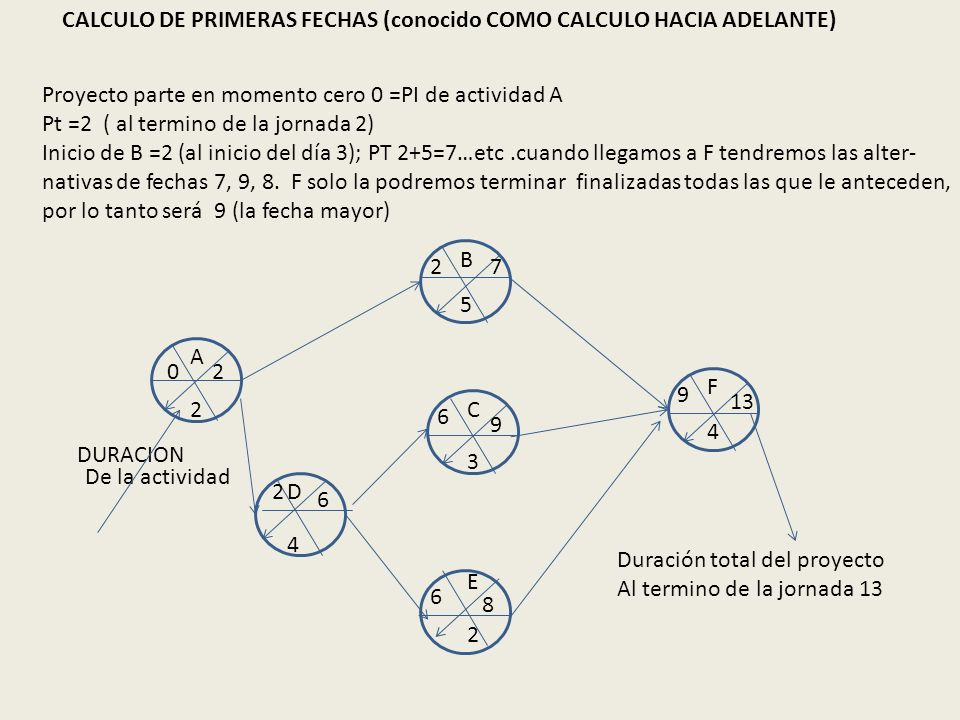 DURACION Proyecto parte en momento cero 0 =PI de actividad A Pt =2 ( al termino de la jornada 2) Inicio de B =2 (al inicio del día 3); PT 2+5=7…etc.cu