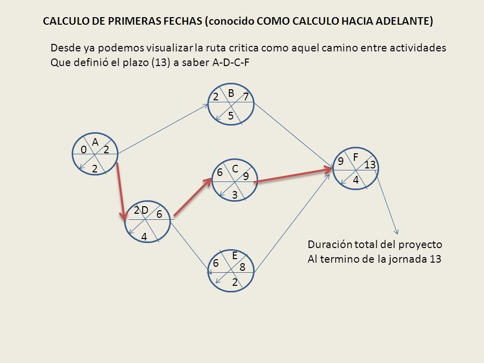 CALCULO DE PRIMERAS FECHAS (conocido COMO CALCULO HACIA ADELANTE) A B C D E F 2 2 4 5 3 4 02 27 2 6 6 9 6 8 9 13 Duración total del proyecto Al termin