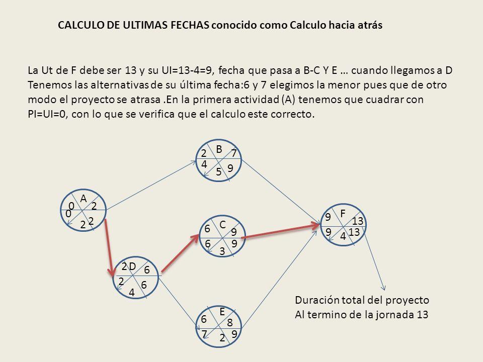 CALCULO DE ULTIMAS FECHAS conocido como Calculo hacia atrás A B C D E F 2 2 4 5 3 4 02 27 2 6 6 9 6 8 9 13 Duración total del proyecto Al termino de l
