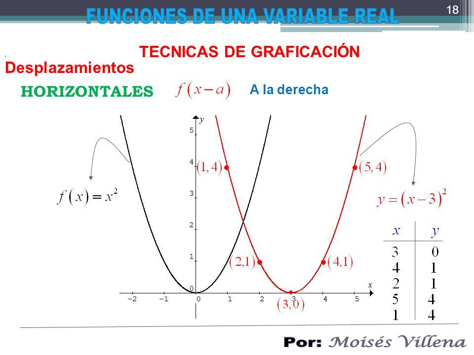 . TECNICAS DE GRAFICACIÓN Desplazamientos HORIZONTALES A la derecha 18