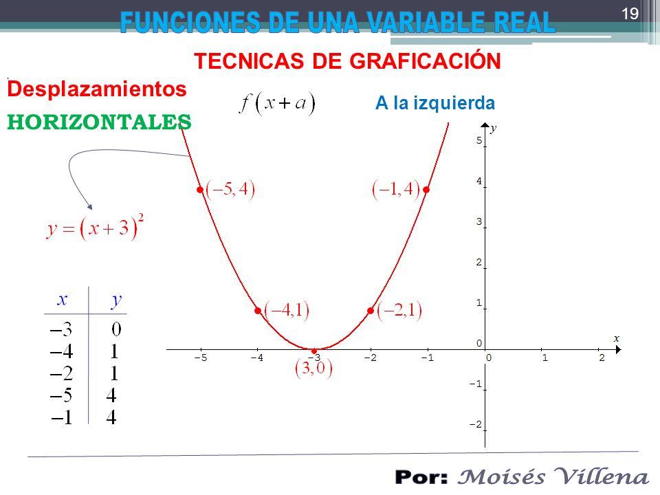 . TECNICAS DE GRAFICACIÓN Desplazamientos A la izquierda HORIZONTALES 19