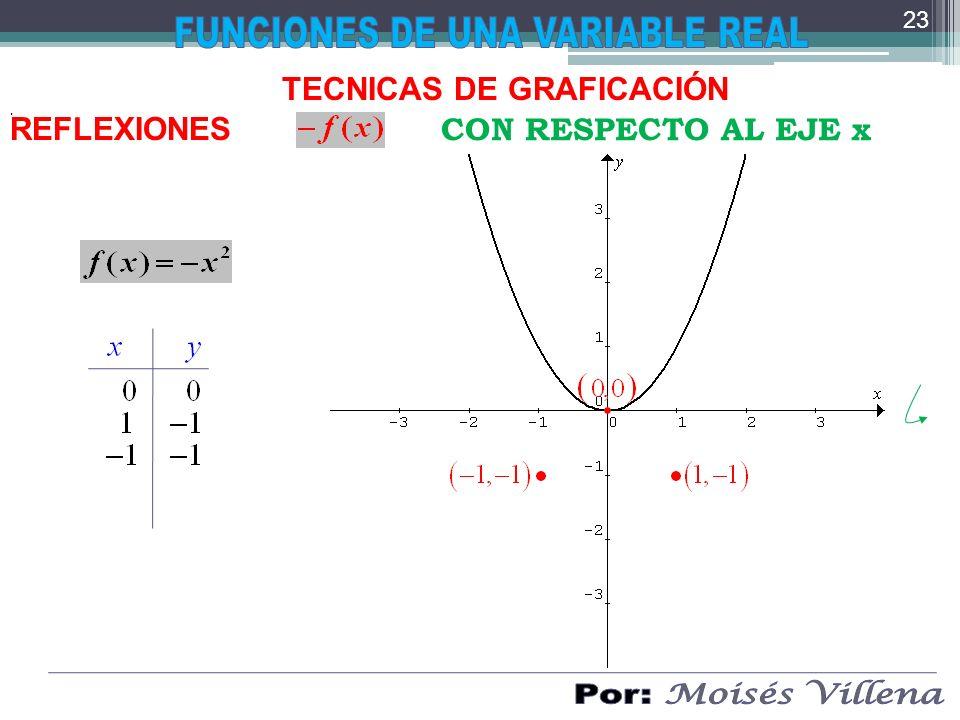 . TECNICAS DE GRAFICACIÓN REFLEXIONES CON RESPECTO AL EJE x 23