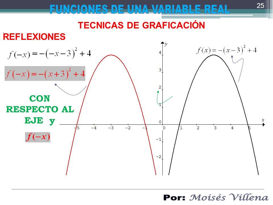 . TECNICAS DE GRAFICACIÓN REFLEXIONES CON RESPECTO AL EJE y 25