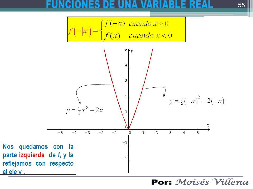 Nos quedamos con la parte izquierda de f, y la reflejamos con respecto al eje y. 55