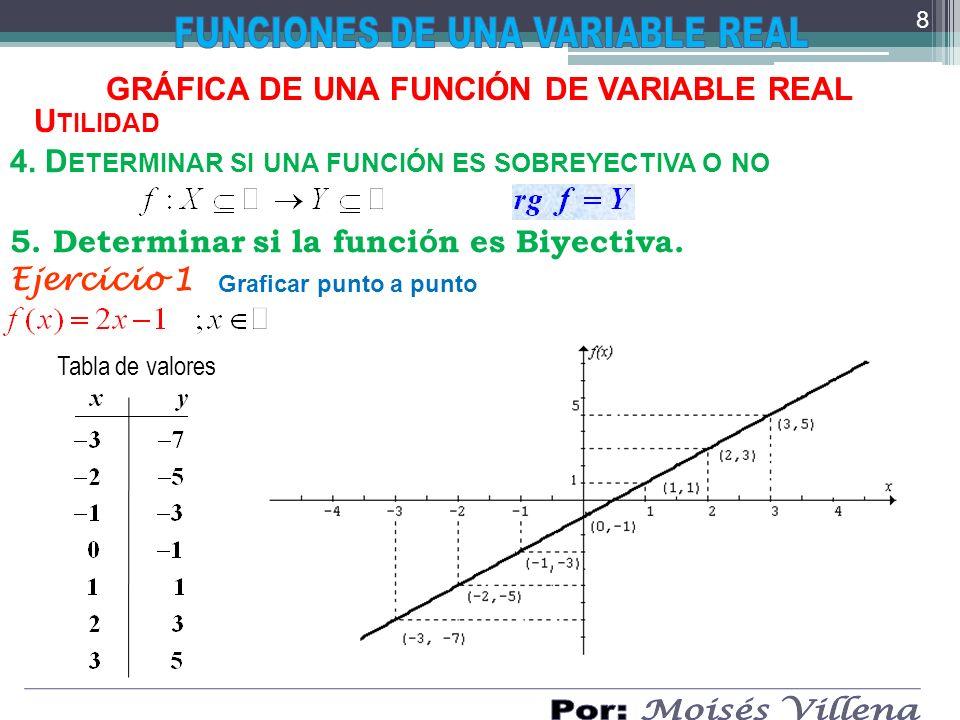 GRÁFICA DE UNA FUNCIÓN DE VARIABLE REAL Ejercicio 2 Tabla de valores 9