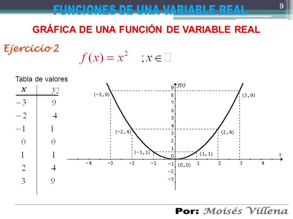 COMPOSICIÓN DE FUNCIONES Ejemplo 3 Seay Hallar Solución: Graficamos g 80