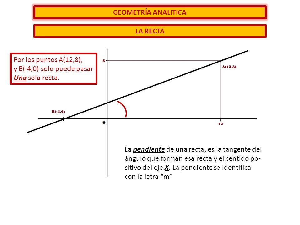 GEOMETRÍA ANALITICA LA RECTA Por los puntos A(12,8), y B(-4,0) solo puede pasar Una sola recta. La pendiente de una recta, es la tangente del ángulo q