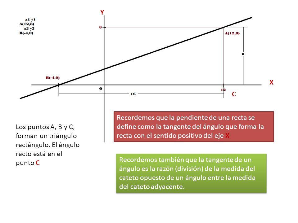A(12,8) B(-4,0) C Los puntos A, B y C, forman un triángulo rectángulo. El ángulo recto está en el punto C Recordemos que la pendiente de una recta se
