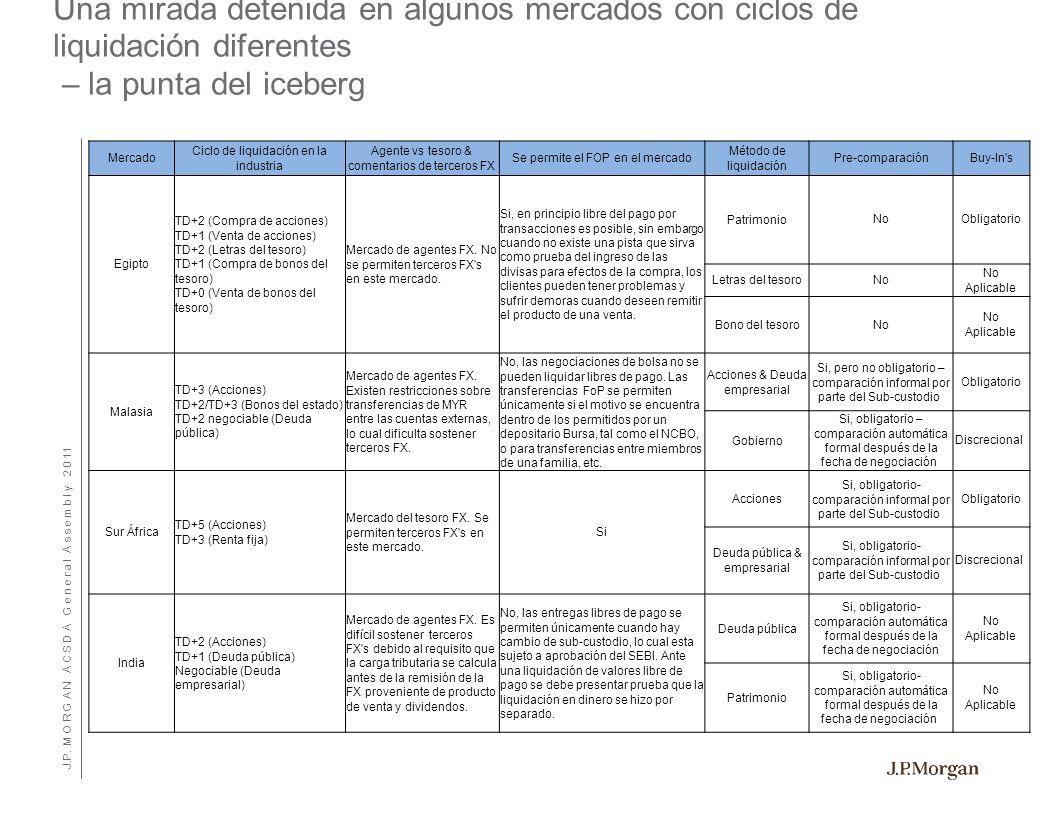 J.P. M O R G A N A C S D A G e n e r a l A s s e m b l y 2 0 11 Mercado Ciclo de liquidación en la industria Agente vs tesoro & comentarios de tercero